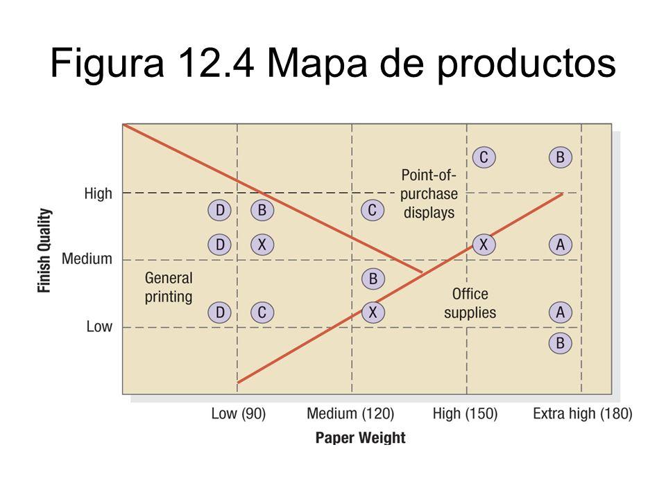 Figura 12.4 Mapa de productos