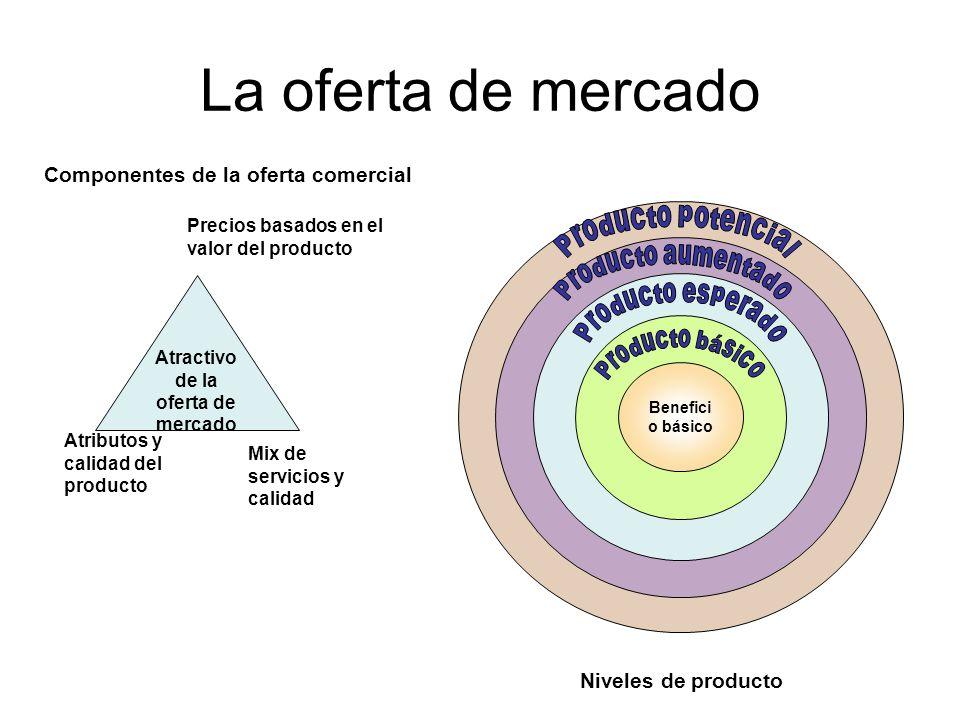 Componentes de la oferta comercial Atractivo de la oferta de mercado