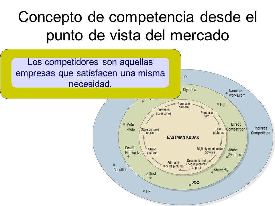 Concepto de competencia desde el punto de vista del mercado