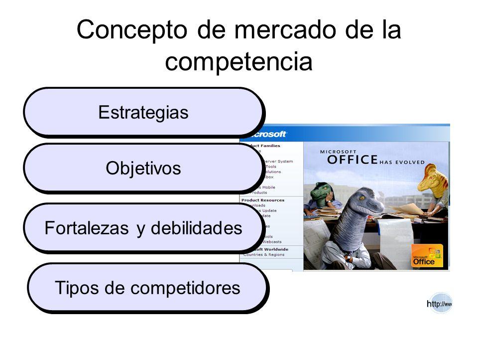 Concepto de mercado de la competencia
