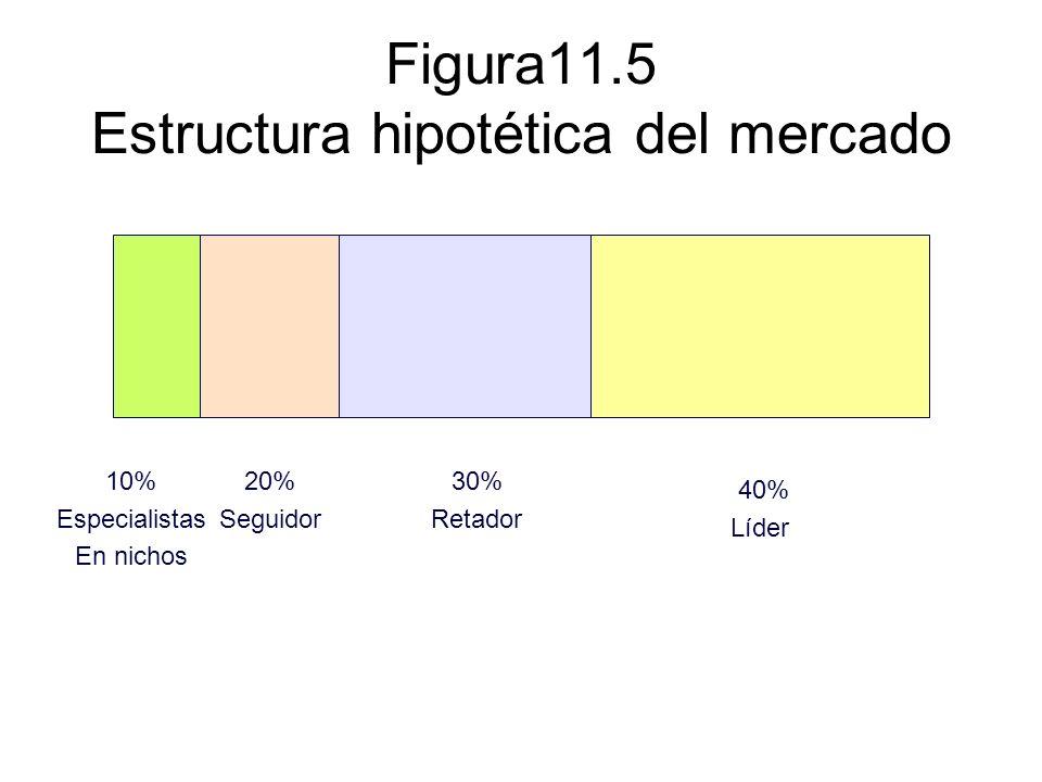 Figura11.5 Estructura hipotética del mercado