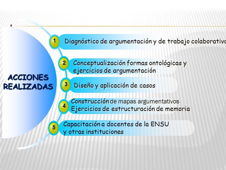 . ACCIONES. REALIZADAS. 1. Diagnóstico de argumentación y de trabajo colaborativo. 2. Conceptualización formas ontológicas y.