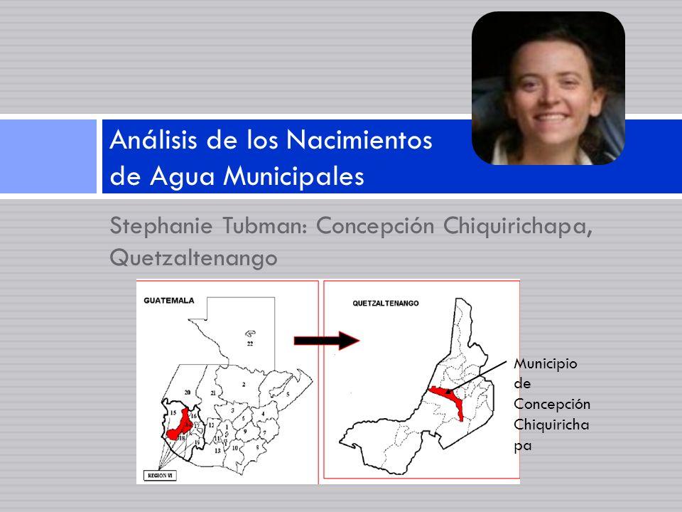 Análisis de los Nacimientos de Agua Municipales