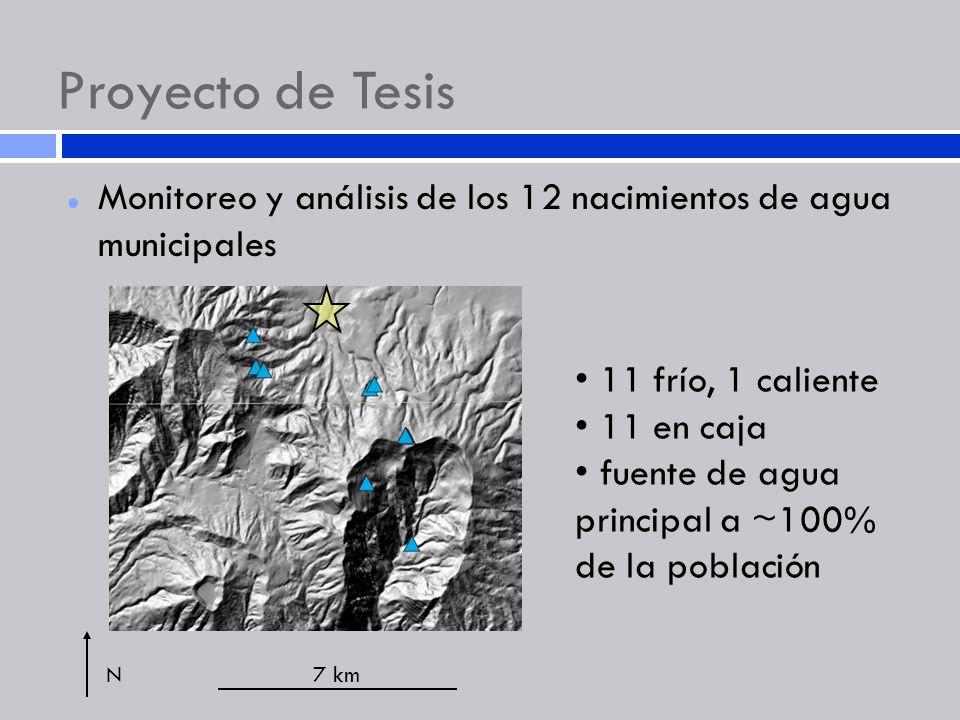 Proyecto de Tesis Monitoreo y análisis de los 12 nacimientos de agua municipales. 11 frío, 1 caliente.