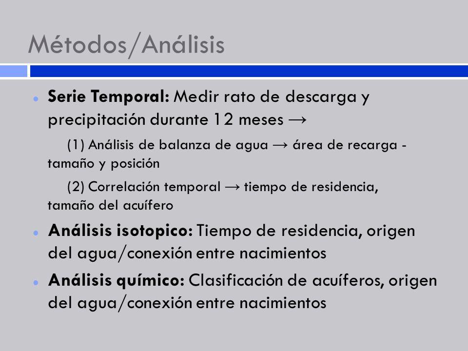 Métodos/Análisis Serie Temporal: Medir rato de descarga y precipitación durante 12 meses →