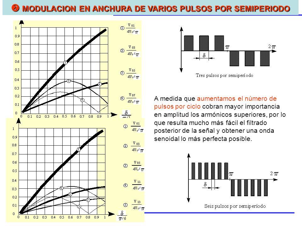  MODULACION EN ANCHURA DE VARIOS PULSOS POR SEMIPERIODO