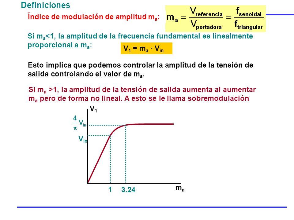 Definiciones Índice de modulación de amplitud ma: