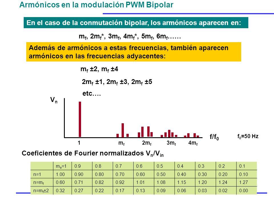 Armónicos en la modulación PWM Bipolar