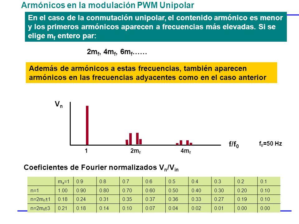 Armónicos en la modulación PWM Unipolar