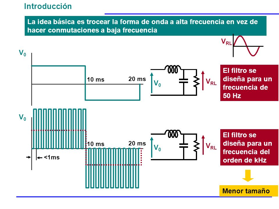 Introducción La idea básica es trocear la forma de onda a alta frecuencia en vez de hacer conmutaciones a baja frecuencia.