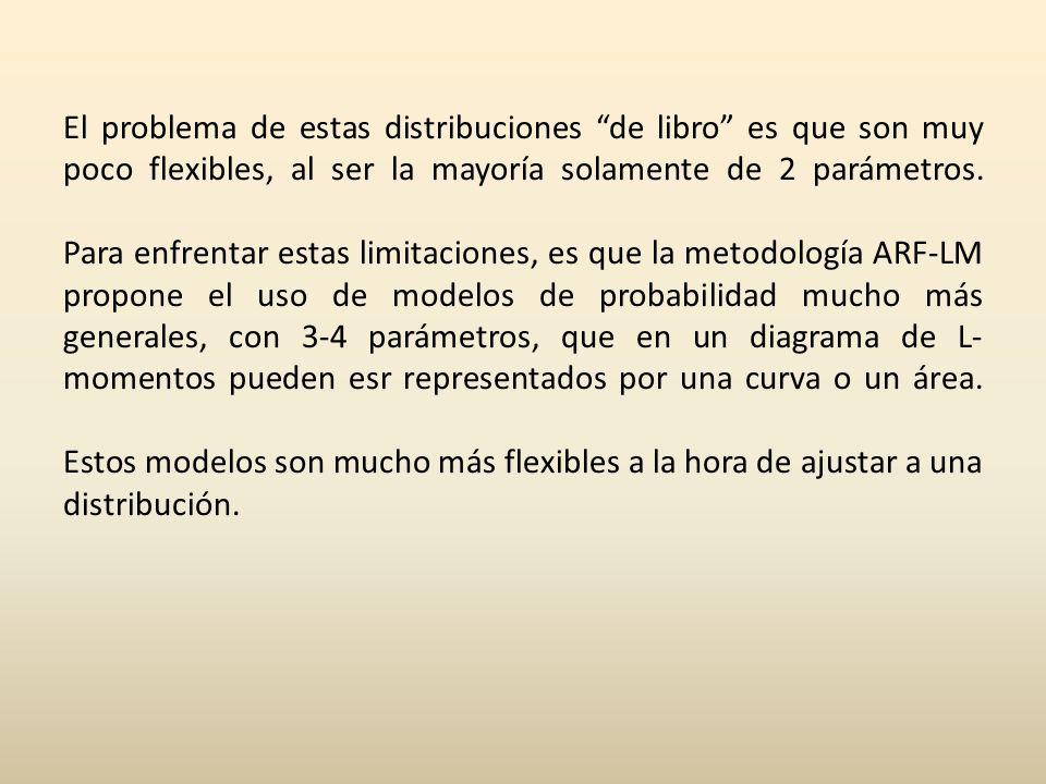 El problema de estas distribuciones de libro es que son muy poco flexibles, al ser la mayoría solamente de 2 parámetros.