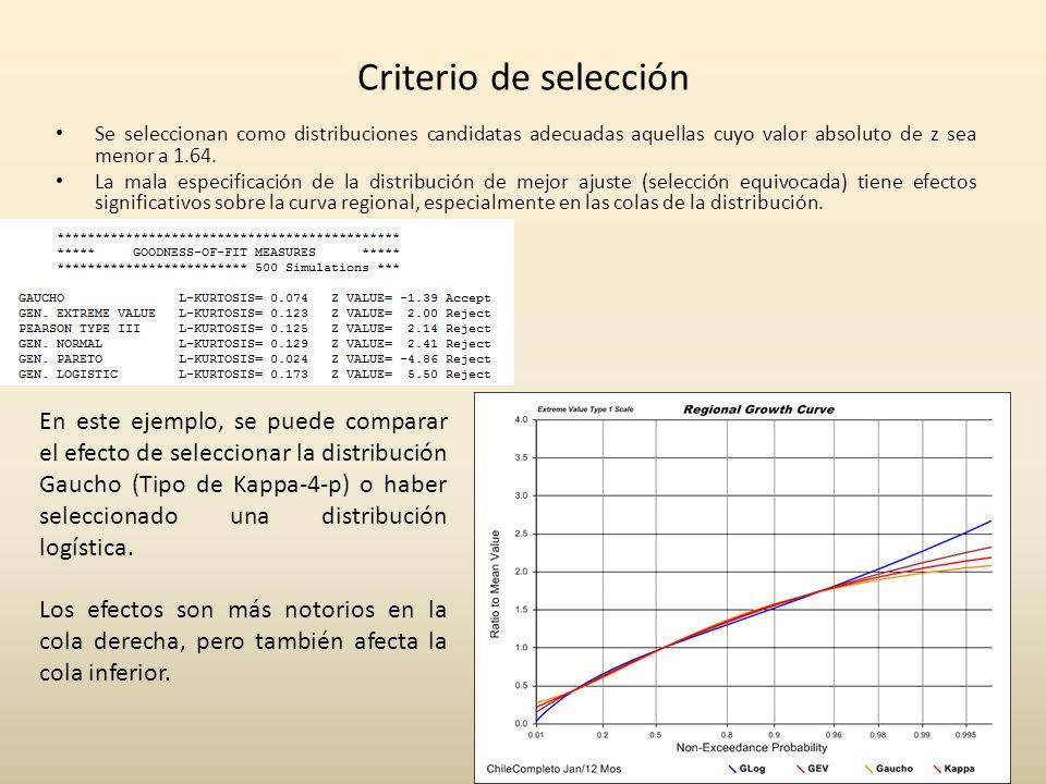 Criterio de selección Se seleccionan como distribuciones candidatas adecuadas aquellas cuyo valor absoluto de z sea menor a 1.64.