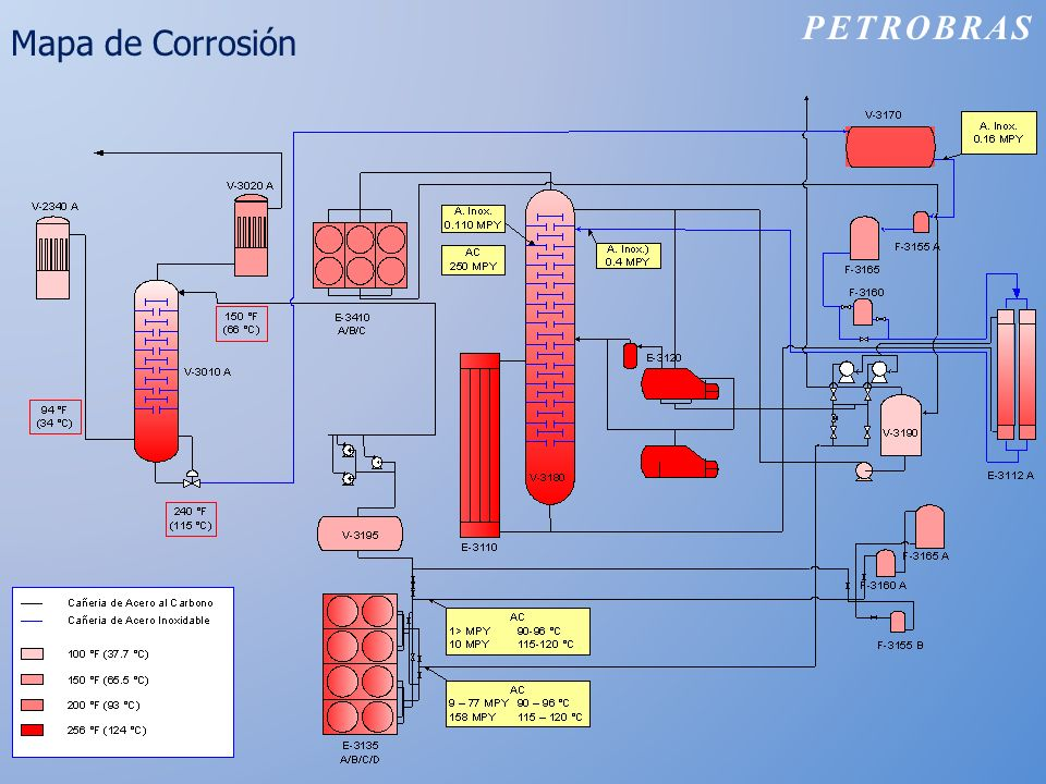 Mapa de Corrosión PETROBRAS
