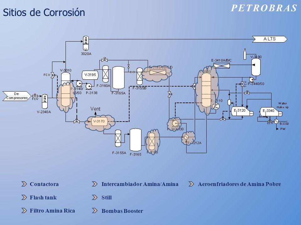 PETROBRAS Sitios de Corrosión Contactora Flash tank Filtro Amina Rica