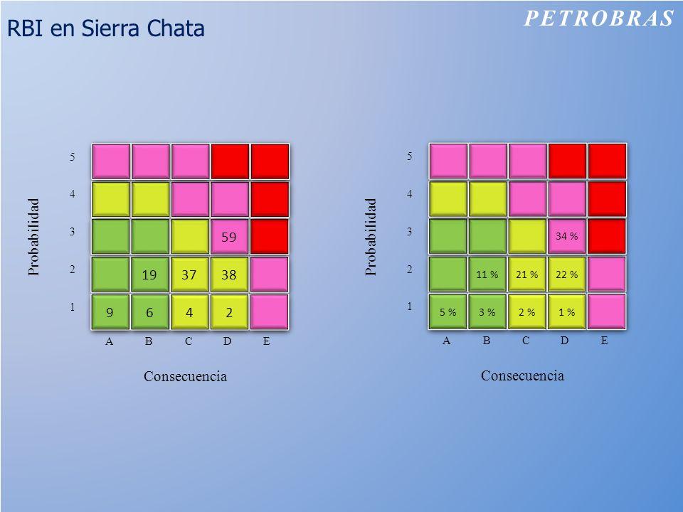PETROBRAS RBI en Sierra Chata 19 37 38 59 9 6 4 2 Probabilidad