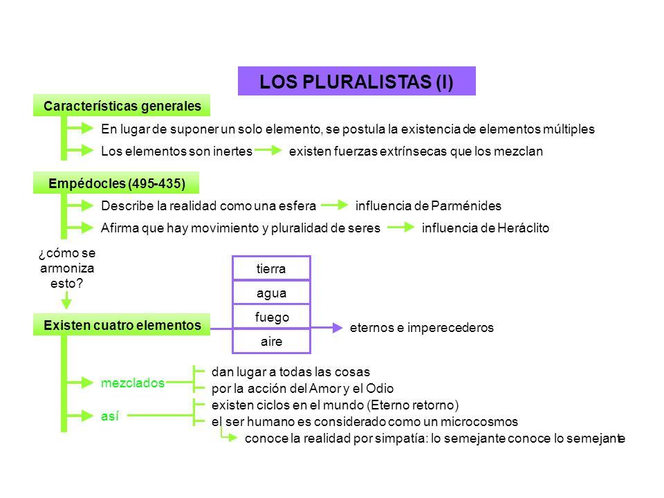 LOS PLURALISTAS (I) Características generales