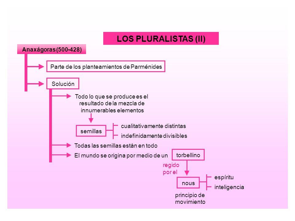 LOS PLURALISTAS (II) Anaxágoras (500 - 428)