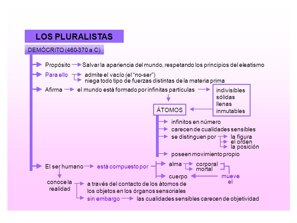 LOS PLURALISTAS DEMÓCRITO (460 - 370 a C) Propósito