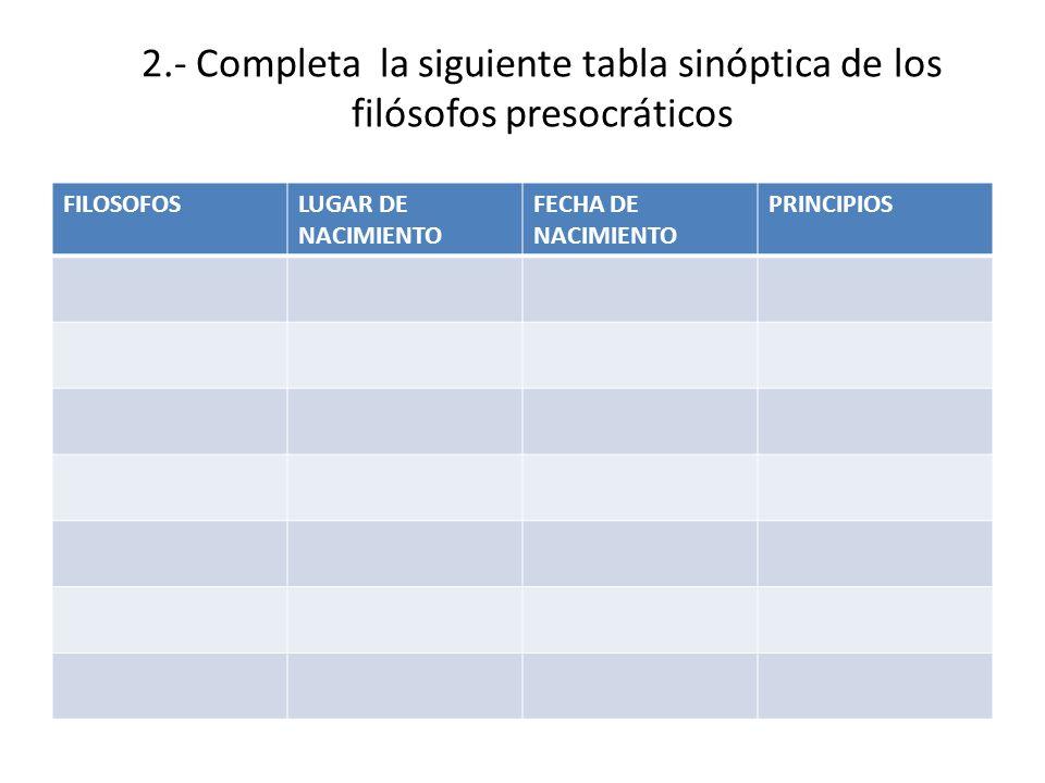 2.- Completa la siguiente tabla sinóptica de los filósofos presocráticos