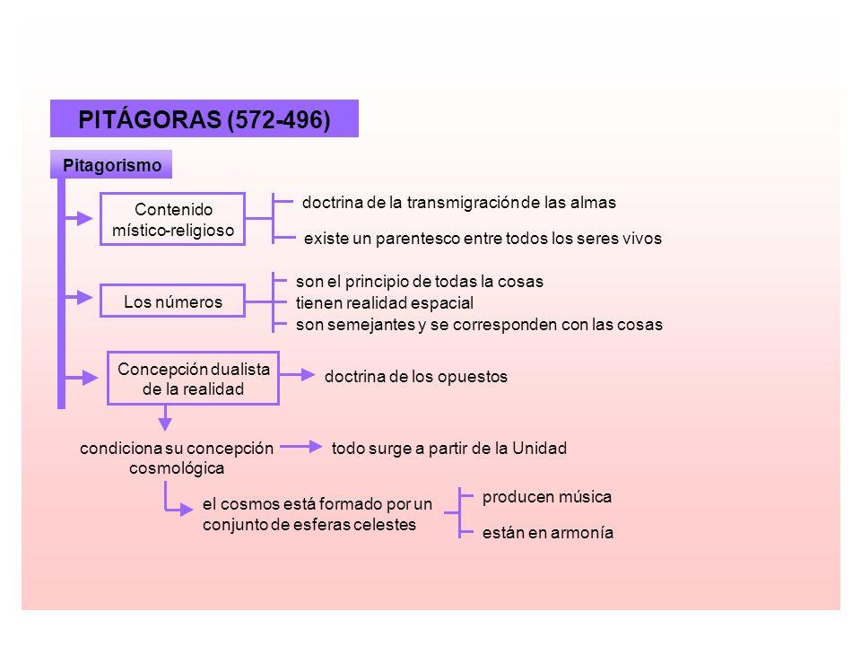 PITÁGORAS (572 - 496) Pitagorismo doctrina de la transmigración