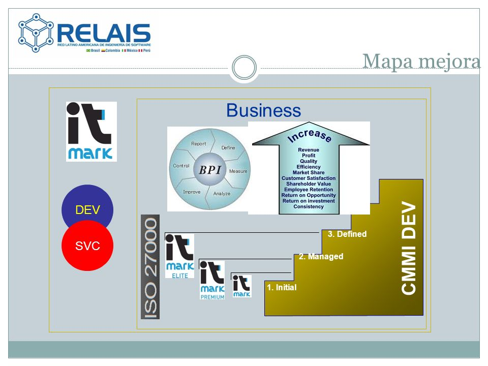 Mapa mejora 3. Defined 1. Initial 2. Managed CMMI DEV Business DEV SVC