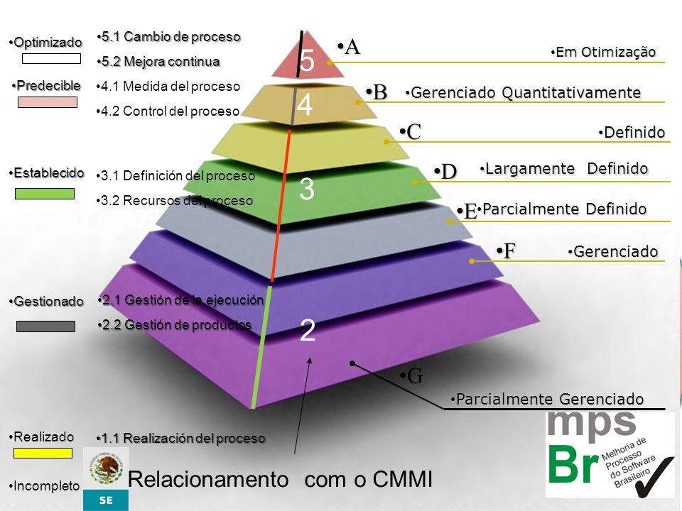 5 4 3 2 A B C D E F G Relacionamento com o CMMI