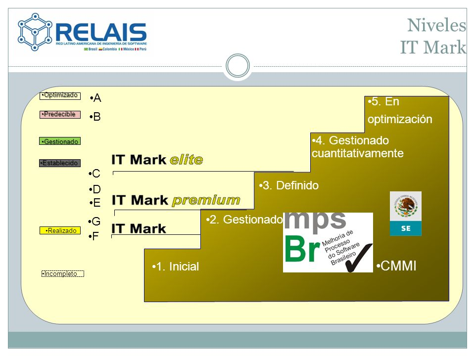 Niveles IT Mark CMMI A 5. En optimización B