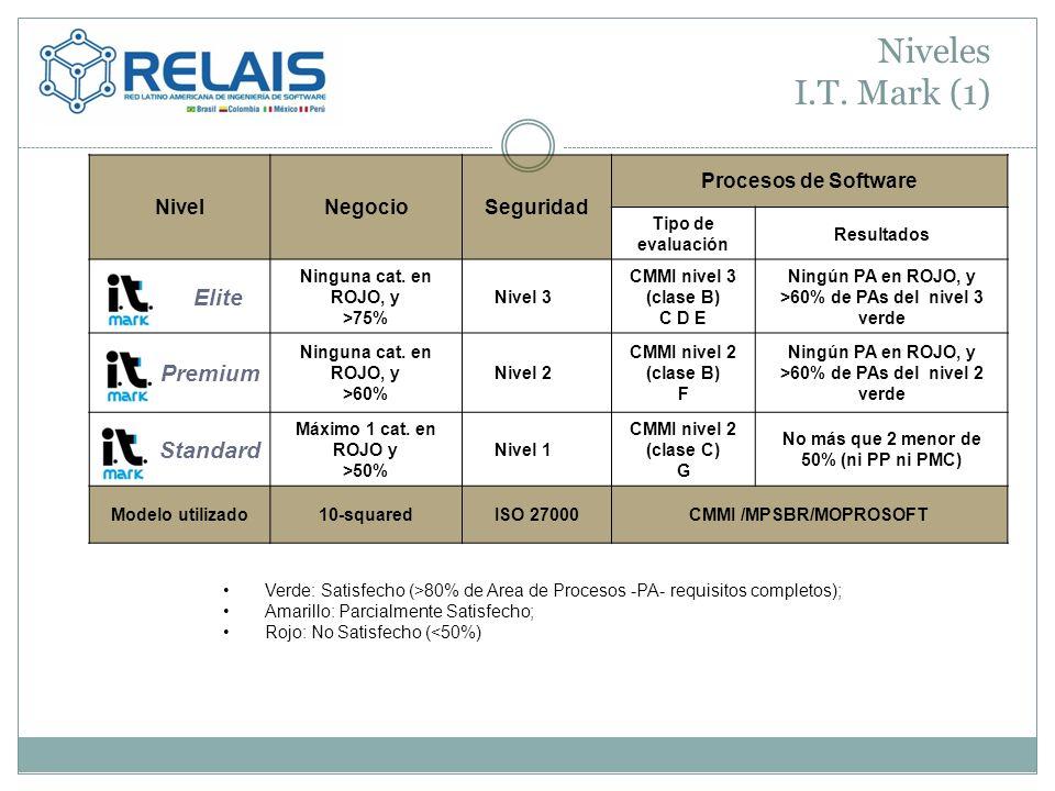 Niveles I.T. Mark (1) Elite Premium Standard Nivel Negocio Seguridad