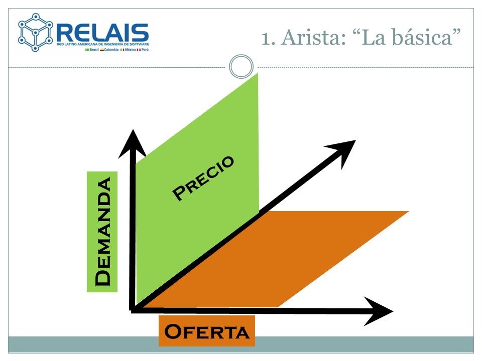 1. Arista: La básica Precio Oferta Demanda