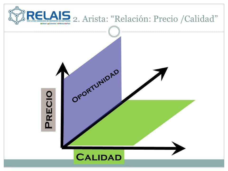 2. Arista: Relación: Precio /Calidad