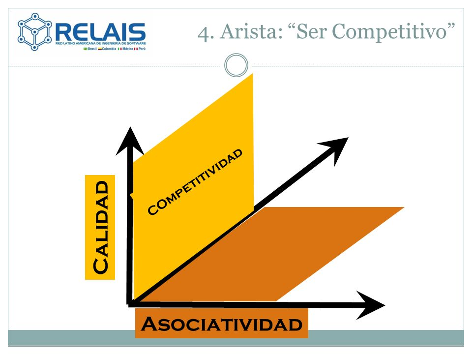 4. Arista: Ser Competitivo