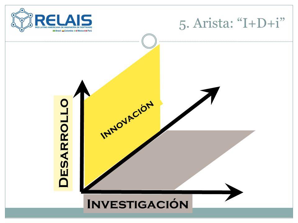5. Arista: I+D+i Innovación Investigación Desarrollo