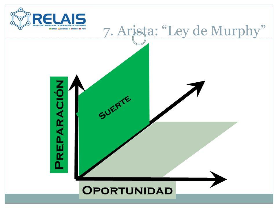 7. Arista: Ley de Murphy