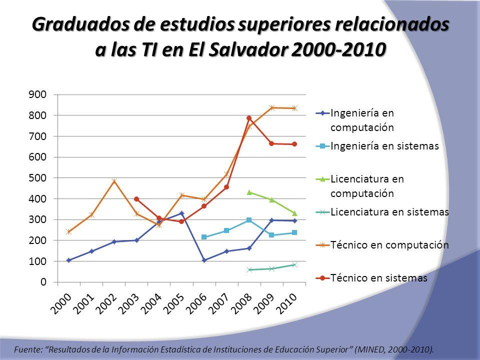 Graduados de estudios superiores relacionados a las TI en El Salvador 2000-2010