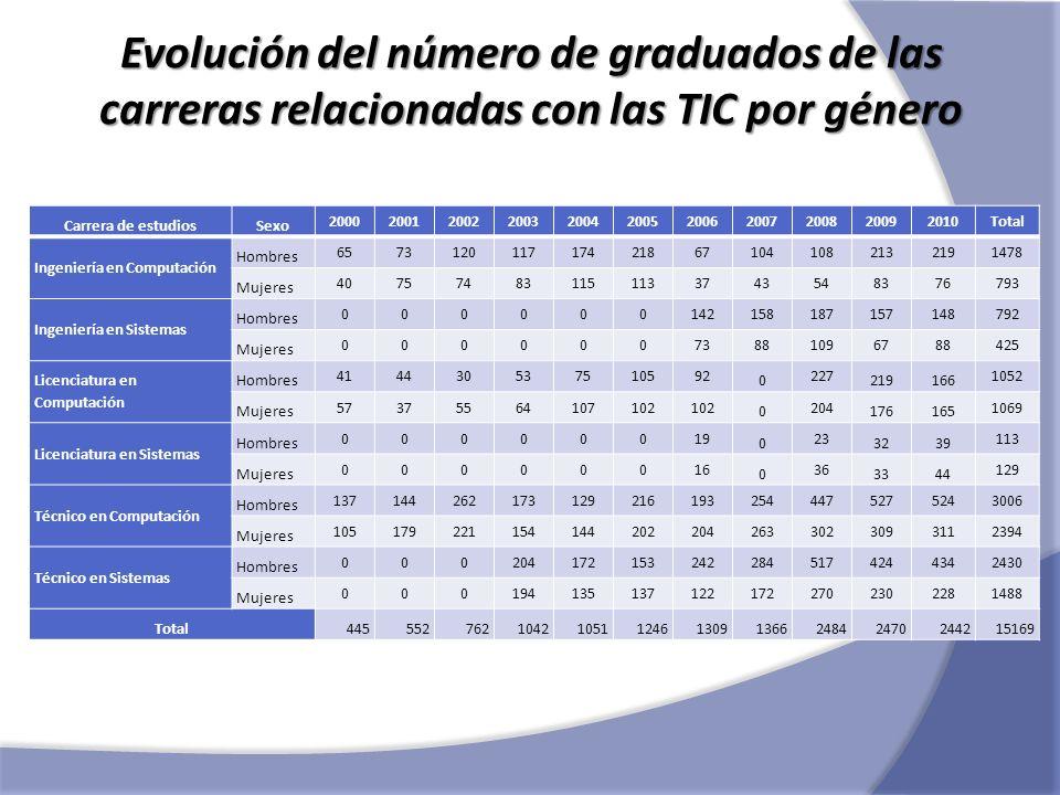 Evolución del número de graduados de las carreras relacionadas con las TIC por género