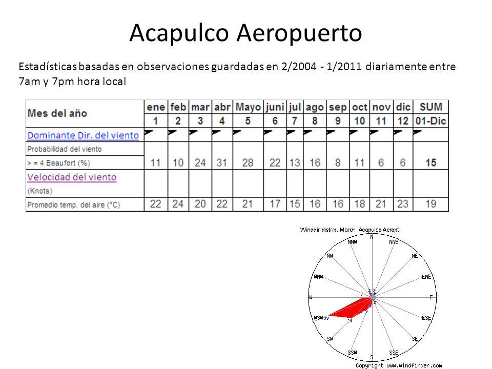 Acapulco Aeropuerto Estadísticas basadas en observaciones guardadas en 2/2004 - 1/2011 diariamente entre 7am y 7pm hora local.