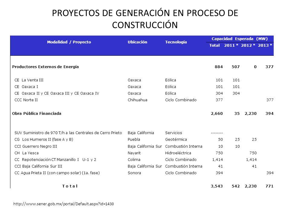 PROYECTOS DE GENERACIÓN EN PROCESO DE CONSTRUCCIÓN