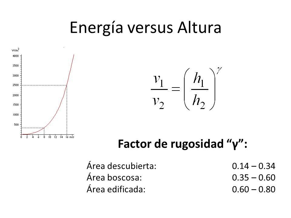 Factor de rugosidad γ :