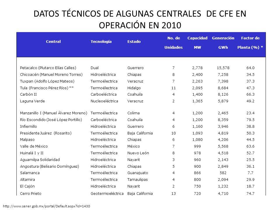 DATOS TÉCNICOS DE ALGUNAS CENTRALES DE CFE EN OPERACIÓN EN 2010