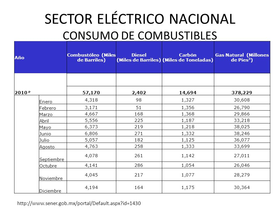 SECTOR ELÉCTRICO NACIONAL CONSUMO DE COMBUSTIBLES