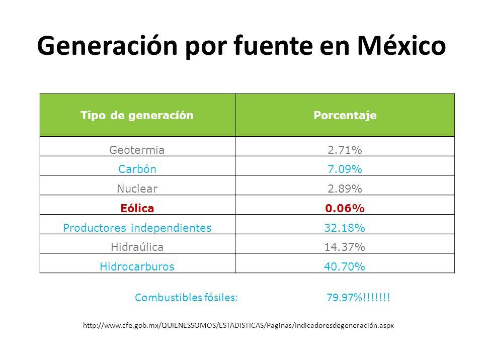 Generación por fuente en México