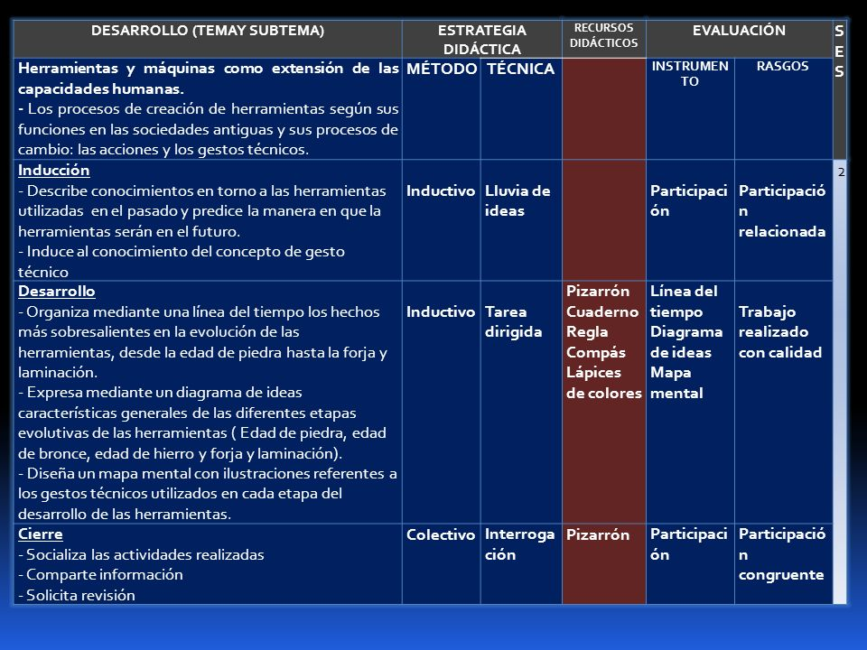 DESARROLLO (TEMAY SUBTEMA)