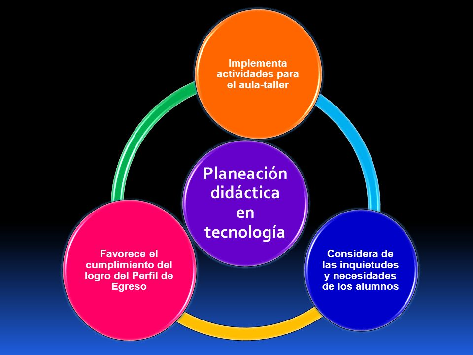 Planeación didáctica en tecnología