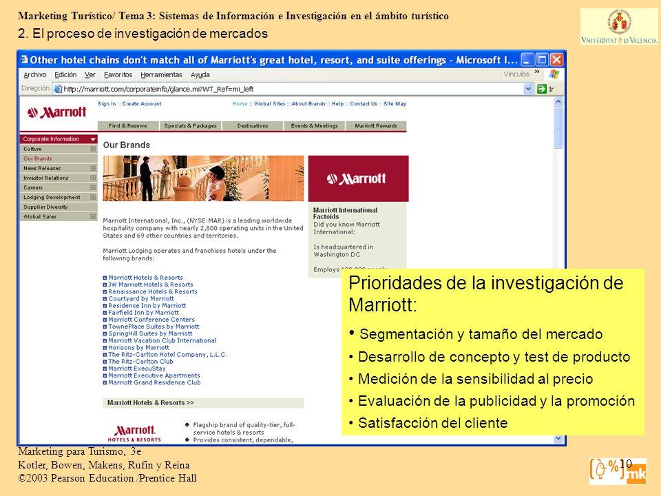Prioridades de la investigación de Marriott: