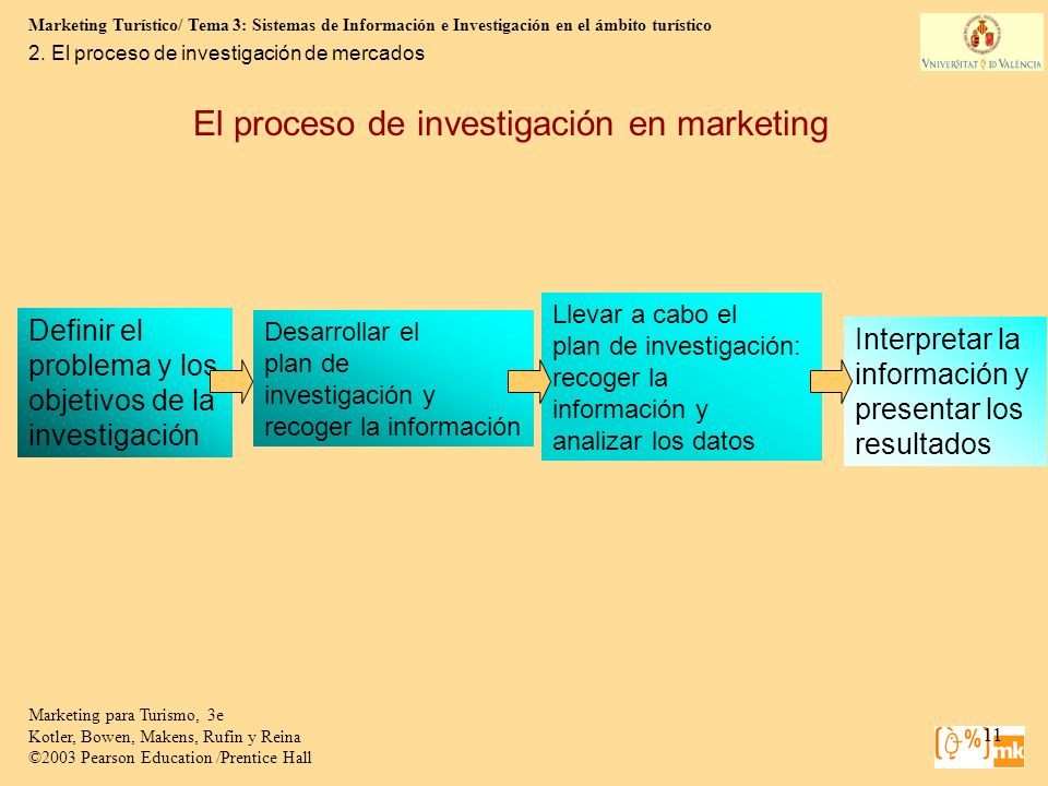El proceso de investigación en marketing