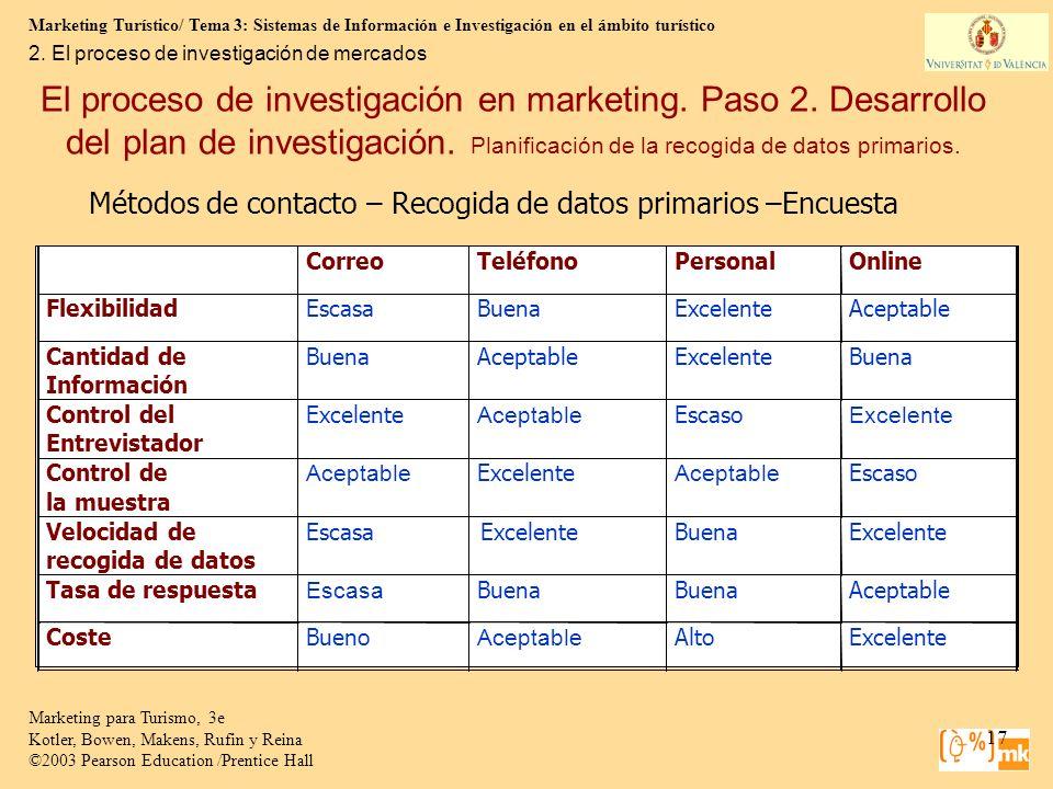 2. El proceso de investigación de mercados