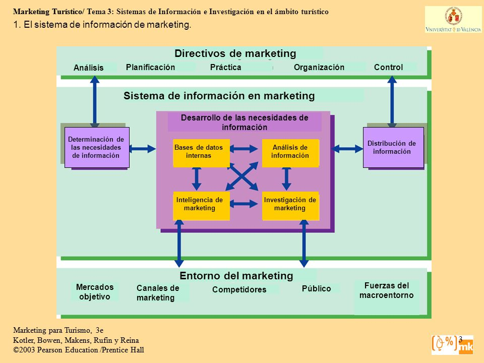Sistema de información en marketing Directivos de marketing