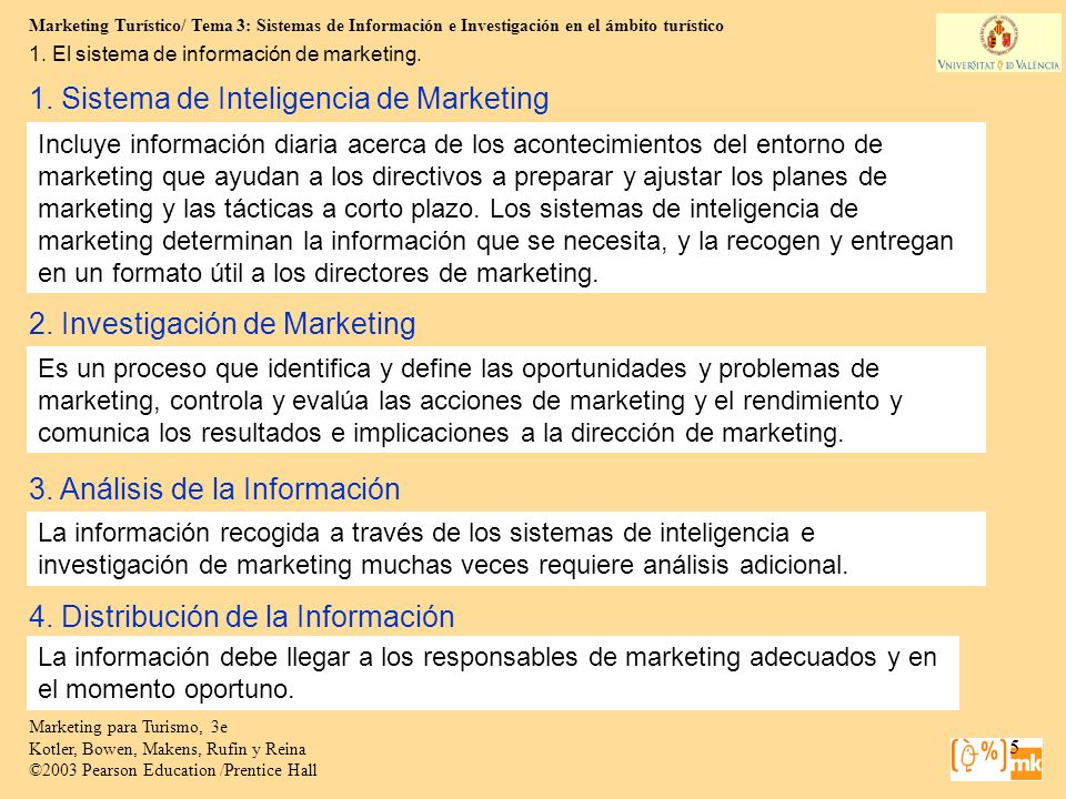 1. Sistema de Inteligencia de Marketing
