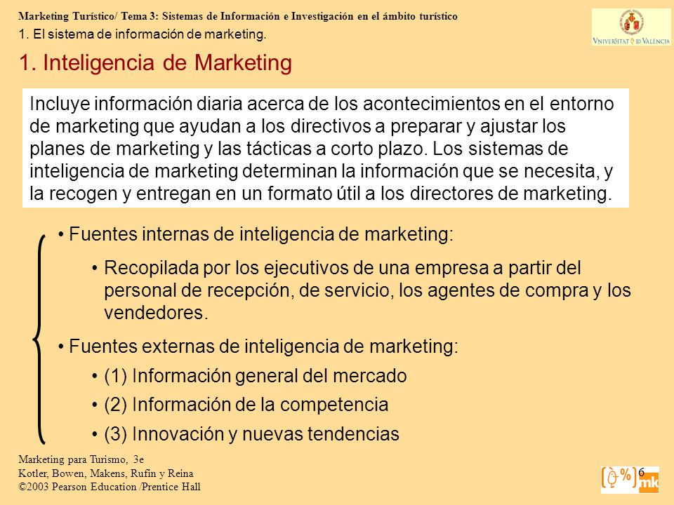 1. Inteligencia de Marketing