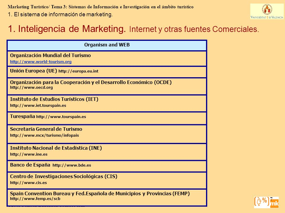 1. Inteligencia de Marketing. Internet y otras fuentes Comerciales.